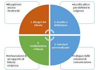 metodologia comunicazione web